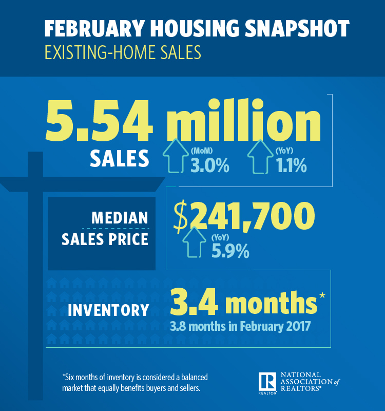Existing Home Sales Rally